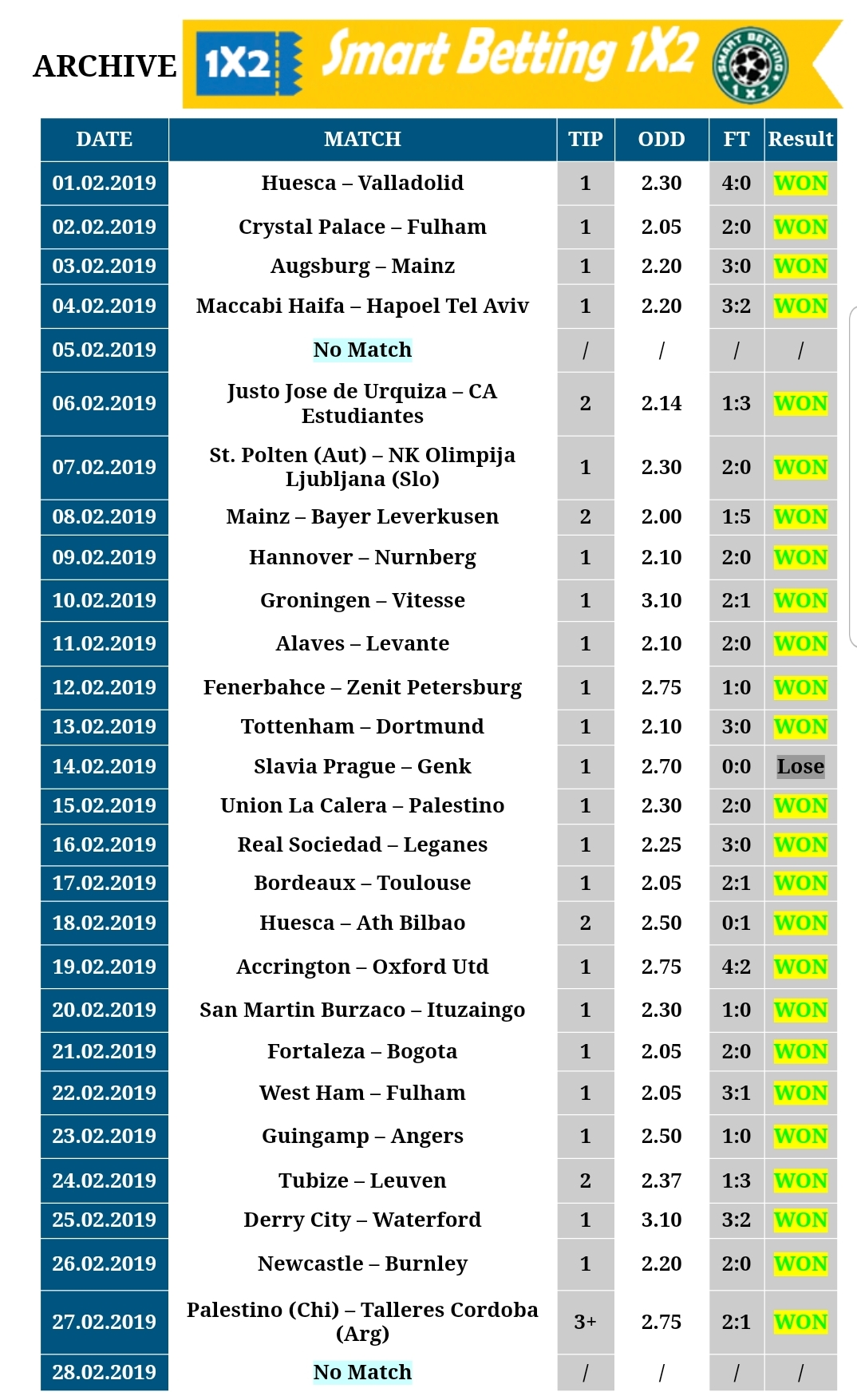 Sure Wins For Today Smartbetting 1x2 Fixed Tips